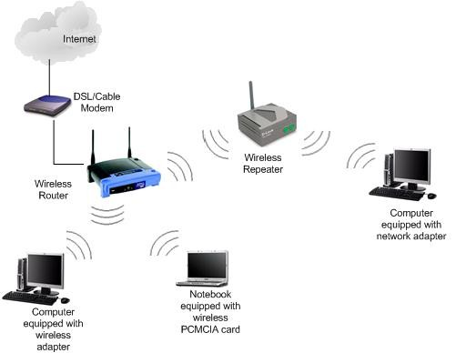 How to Use a Router as a Repeater?